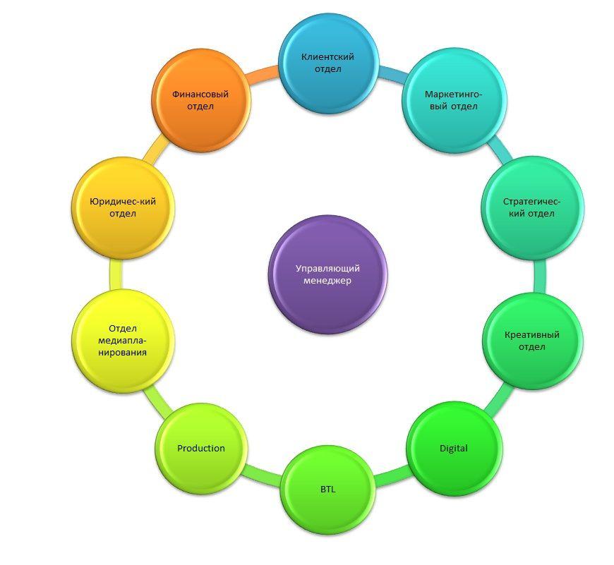Схема рекламного агентства полного цикла